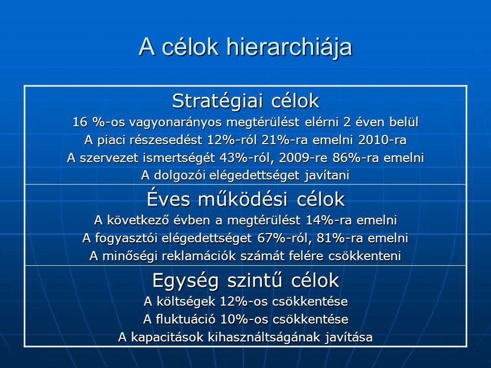 A célok hierarchiája Stratégiai célok 16 %-os vagyonarányos megtérülést elérni 2 éven belül A piaci részesedést 12%-ról 21%-ra emelni 2010-ra A szerve