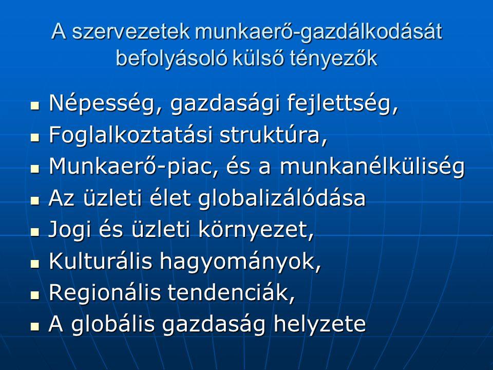 A szervezetek munkaerő-gazdálkodását befolyásoló külső tényezők  Népesség, gazdasági fejlettség,  Foglalkoztatási struktúra,  Munkaerő-piac, és a munkanélküliség  Az üzleti élet globalizálódása  Jogi és üzleti környezet,  Kulturális hagyományok,  Regionális tendenciák,  A globális gazdaság helyzete
