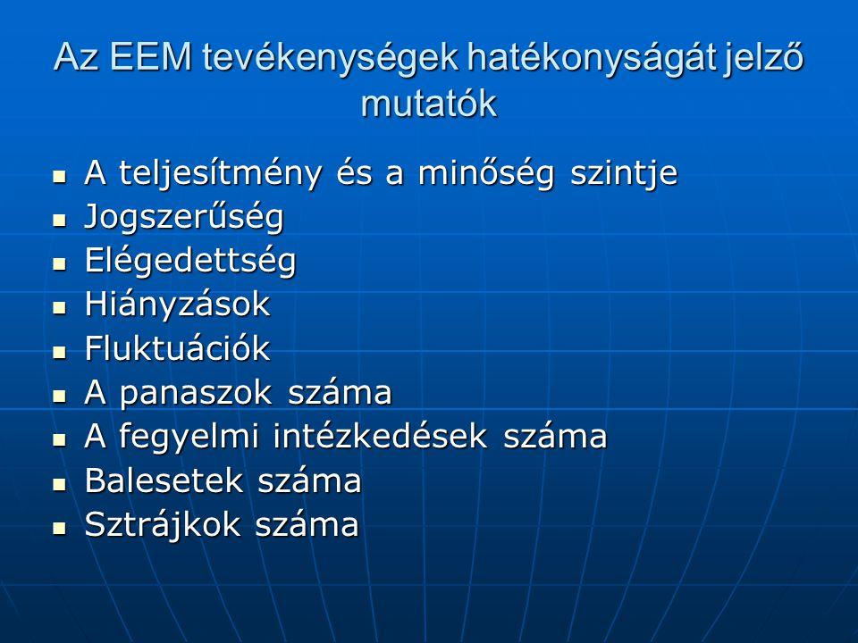 Az EEM tevékenységek hatékonyságát jelző mutatók  A teljesítmény és a minőség szintje  Jogszerűség  Elégedettség  Hiányzások  Fluktuációk  A panaszok száma  A fegyelmi intézkedések száma  Balesetek száma  Sztrájkok száma