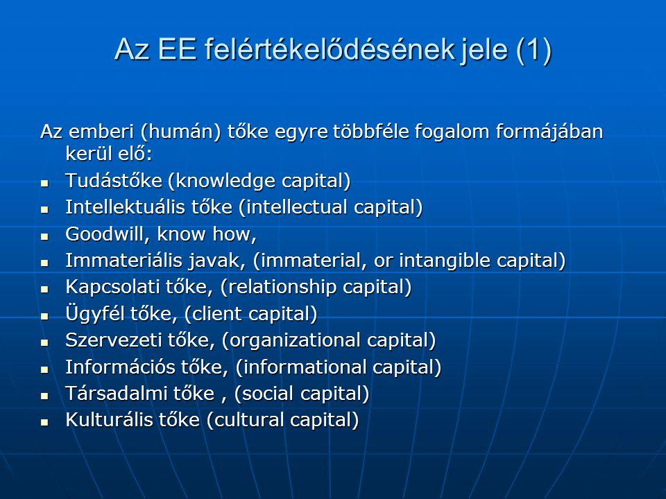 Az EE felértékelődésének jele (1) Az emberi (humán) tőke egyre többféle fogalom formájában kerül elő:  Tudástőke (knowledge capital)  Intellektuális tőke (intellectual capital)  Goodwill, know how,  Immateriális javak, (immaterial, or intangible capital)  Kapcsolati tőke, (relationship capital)  Ügyfél tőke, (client capital)  Szervezeti tőke, (organizational capital)  Információs tőke, (informational capital)  Társadalmi tőke, (social capital)  Kulturális tőke (cultural capital)