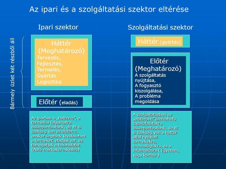 Az ipari és a szolgáltatási szektor eltérése Ipari szektor Szolgáltatási szektor Bármely üzlet két részből áll Háttér (Meghatározó) Tervezés, Fejleszt