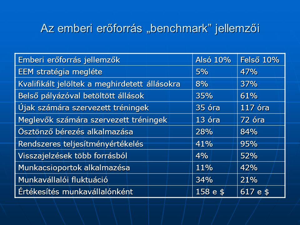 """Az emberi erőforrás """"benchmark jellemzői Emberi erőforrás jellemzők Alsó 10% Felső 10% EEM stratégia megléte 5%47% Kvalifikált jelöltek a meghirdetett állásokra 8%37% Belső pályázóval betöltött állások 35%61% Újak számára szervezett tréningek 35 óra 117 óra Meglevők számára szervezett tréningek 13 óra 72 óra Ösztönző bérezés alkalmazása 28%84% Rendszeres teljesítményértékelés 41%95% Visszajelzések több forrásból 4%52% Munkacsioportok alkalmazésa 11%42% Munkavállalói fluktuáció 34%21% Értékesítés munkavállalónként 158 e $ 617 e $"""
