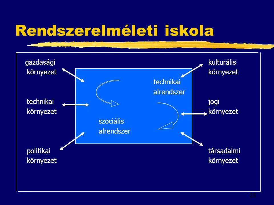 25 Rendszerelméleti iskola gazdasági kulturáliskörnyezet technikai alrendszer technikaijogi környezet szociális alrendszer politikai társadalmikörnyez