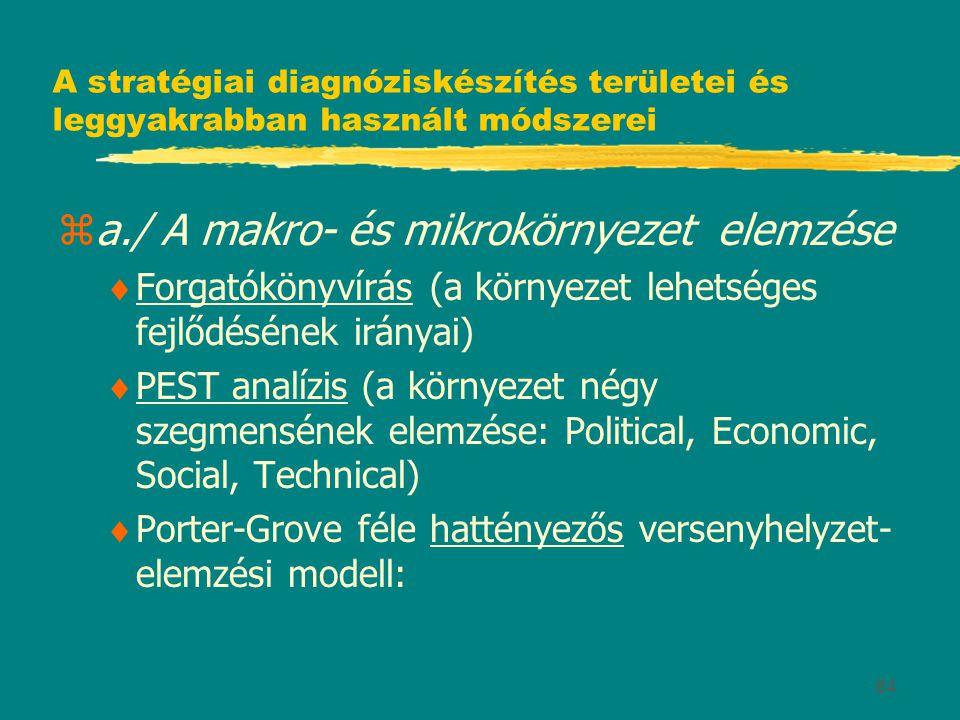 84 A stratégiai diagnóziskészítés területei és leggyakrabban használt módszerei za./ A makro- és mikrokörnyezet elemzése  Forgatókönyvírás (a környezet lehetséges fejlődésének irányai)  PEST analízis (a környezet négy szegmensének elemzése: Political, Economic, Social, Technical)  Porter-Grove féle hattényezős versenyhelyzet- elemzési modell: