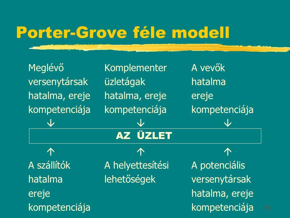 85 Porter-Grove féle modell MeglévőKomplementerA vevők versenytársaküzletágak hatalma hatalma, erejehatalma, erejeereje kompetenciájakompetenciájakompetenciája       A szállítókA helyettesítésiA potenciális hatalmalehetőségekversenytársak erejehatalma, erejekompetenciája AZ ÜZLET