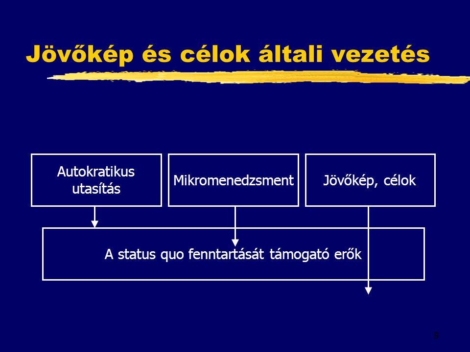 9 Jövőkép és célok általi vezetés Autokratikus utasítás MikromenedzsmentJövőkép, célok A status quo fenntartását támogató erők