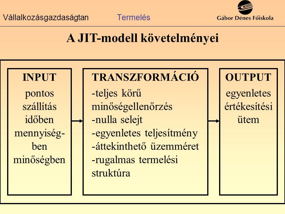 VállalkozásgazdaságtanTermelés A JIT-modell követelményei INPUT pontos szállítás időben mennyiség- ben minőségben TRANSZFORMÁCIÓ -teljes körű minőségellenőrzés -nulla selejt -egyenletes teljesítmény -áttekinthető üzemméret -rugalmas termelési struktúra OUTPUT egyenletes értékesítési ütem