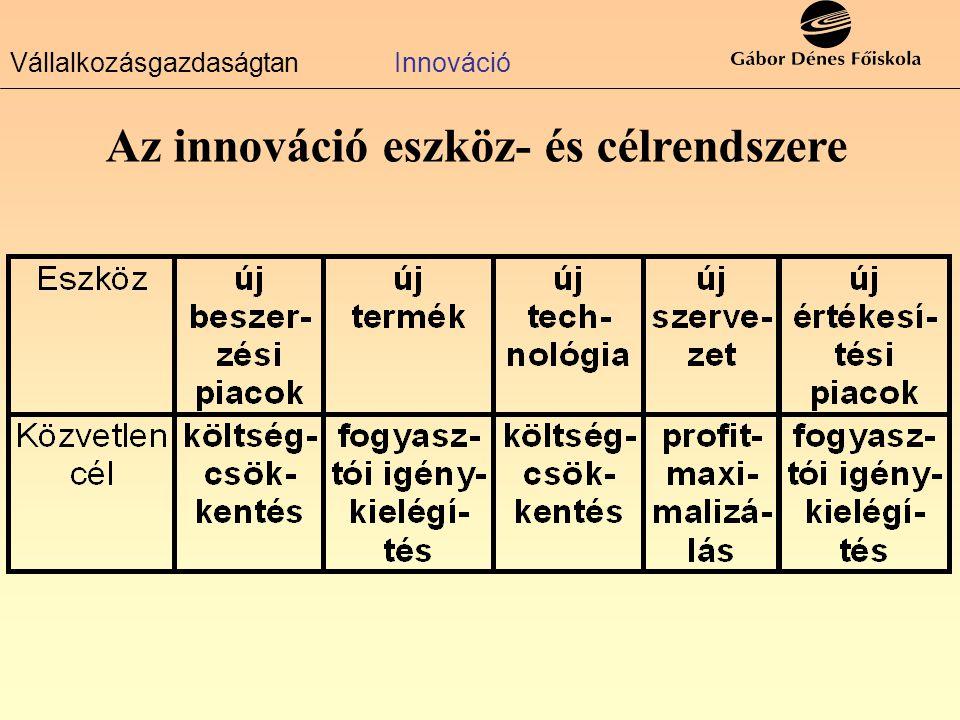 VállalkozásgazdaságtanInnováció Az innováció külső környezete horizontális piaci elemzés vertikális piaci elemzés állami gazdaságpoli- tika technikai fejlődés természeti és lakókör- nyezet piacon lévő termékek szállítók fejlesztési eredményei innovációs támogatások legújabb szabadalmak externális hatások elemzése fogyasztói igények know-how-k versenytár- sak