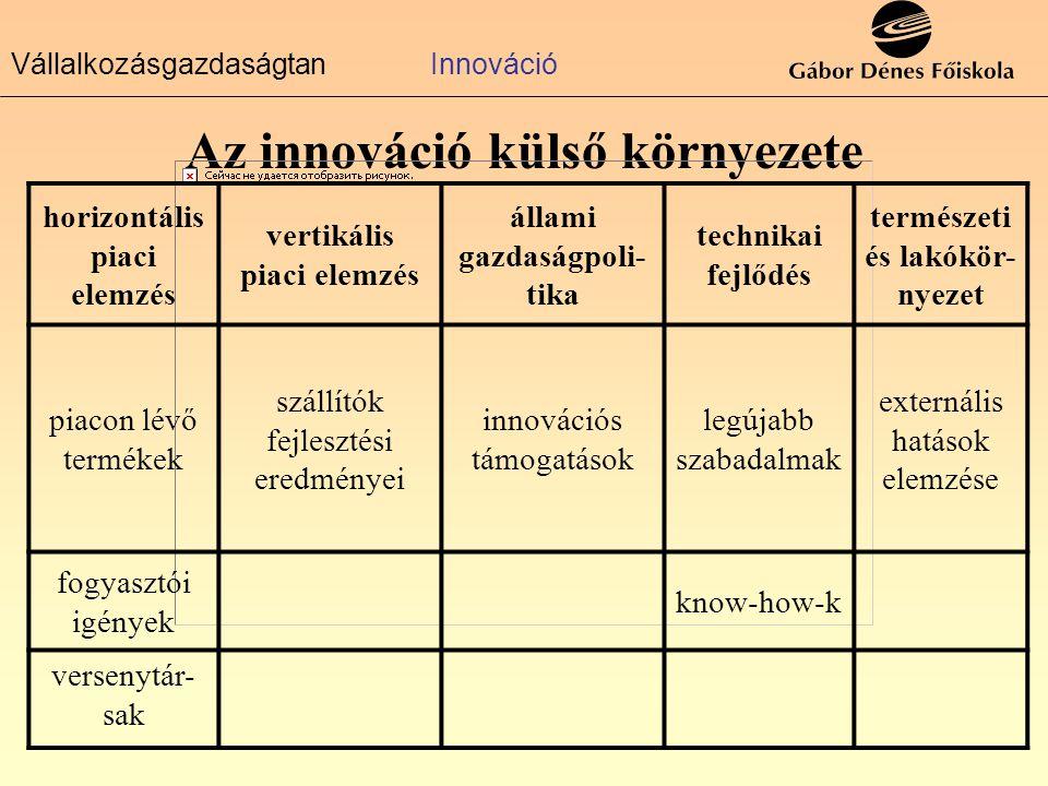 VállalkozásgazdaságtanInnováció Az innováció külső környezete horizontális piaci elemzés vertikális piaci elemzés állami gazdaságpoli- tika technikai