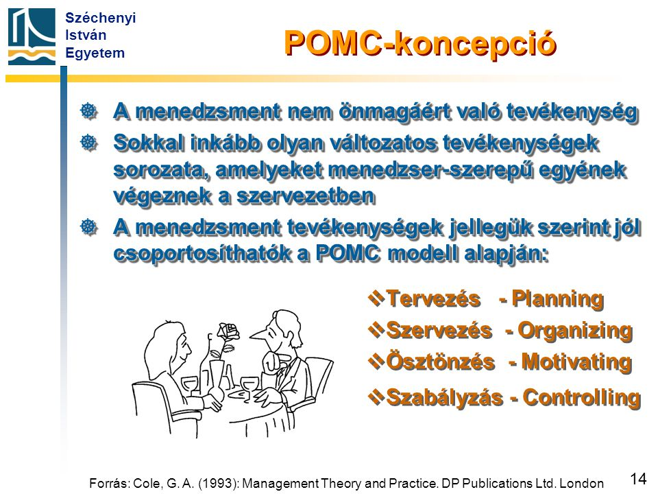 Széchenyi István Egyetem 14 POMC-koncepció  A menedzsment nem önmagáért való tevékenység  Sokkal inkább olyan változatos tevékenységek sorozata, ame