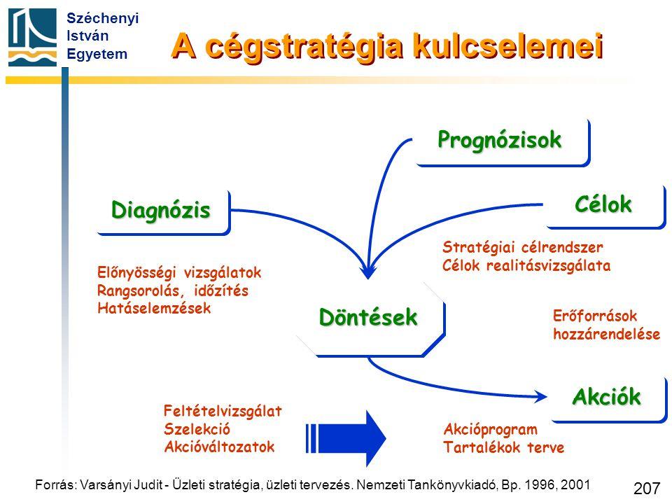 Széchenyi István Egyetem 207 PrognózisokPrognózisok DiagnózisDiagnózis DöntésekDöntések CélokCélok AkciókAkciók Előnyösségi vizsgálatok Rangsorolás, i