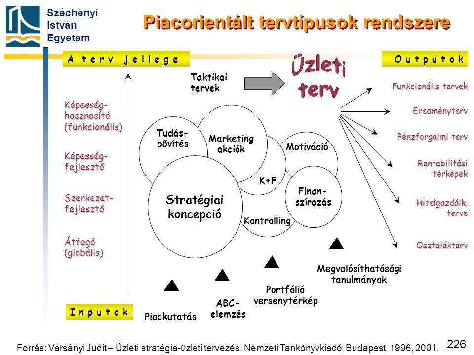 Széchenyi István Egyetem 226 Piacorientált tervtípusok rendszere Képesség- hasznosító (funkcionális) Képesség- fejlesztő Szerkezet- fejlesztő Átfogó (