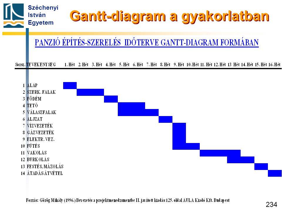 Széchenyi István Egyetem 234 Gantt-diagram a gyakorlatban