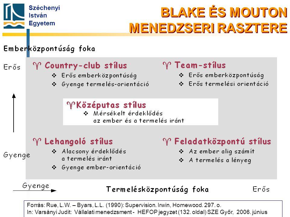 Széchenyi István Egyetem BLAKE ÉS MOUTON MENEDZSERI RASZTERE Forrás: Rue, L.W. – Byars, L.L. (1990): Supervision. Irwin, Homewood. 297. o. In: Varsány