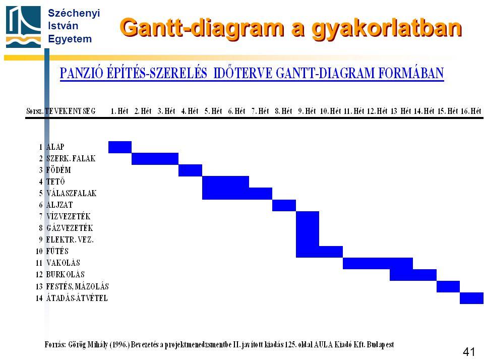 Széchenyi István Egyetem 41 Gantt-diagram a gyakorlatban