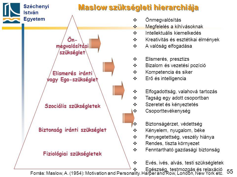 Széchenyi István Egyetem 55 Ön- megvalósítási szükséglet Elismerés iránti vagy Ego-szükséglet Szociális szükségletek Biztonság iránti szükséglet Fizio