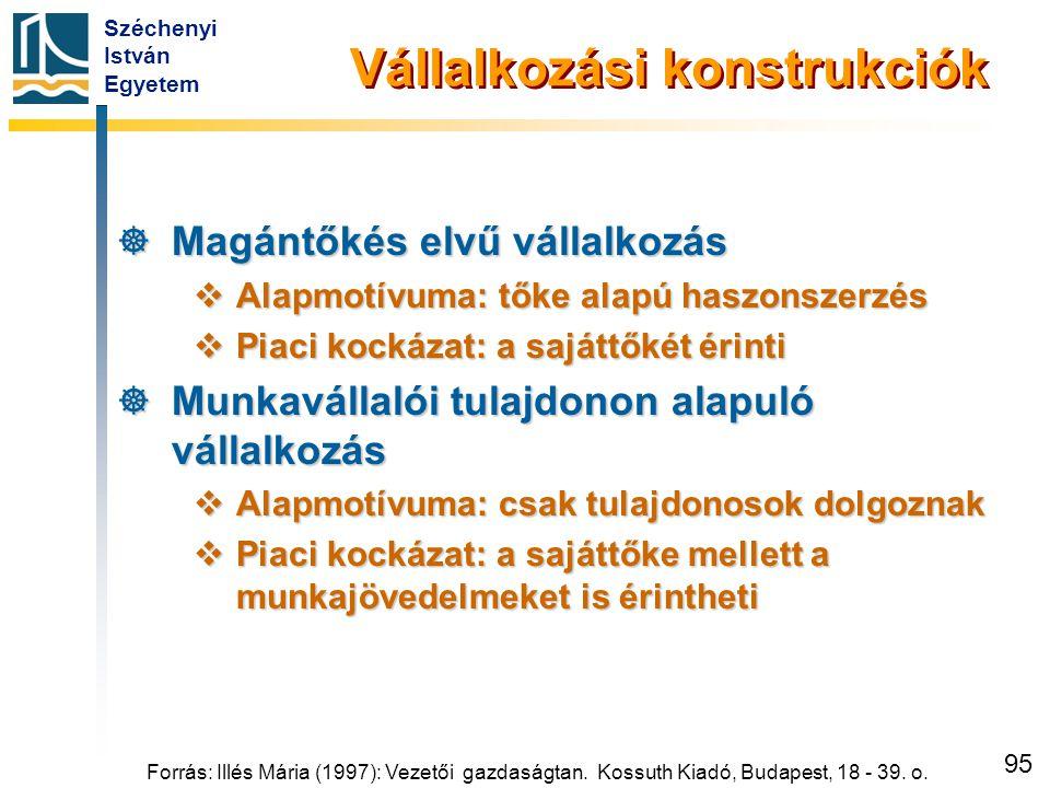 Széchenyi István Egyetem 95 Vállalkozási konstrukciók  Magántőkés elvű vállalkozás  Alapmotívuma: tőke alapú haszonszerzés  Piaci kockázat: a saját