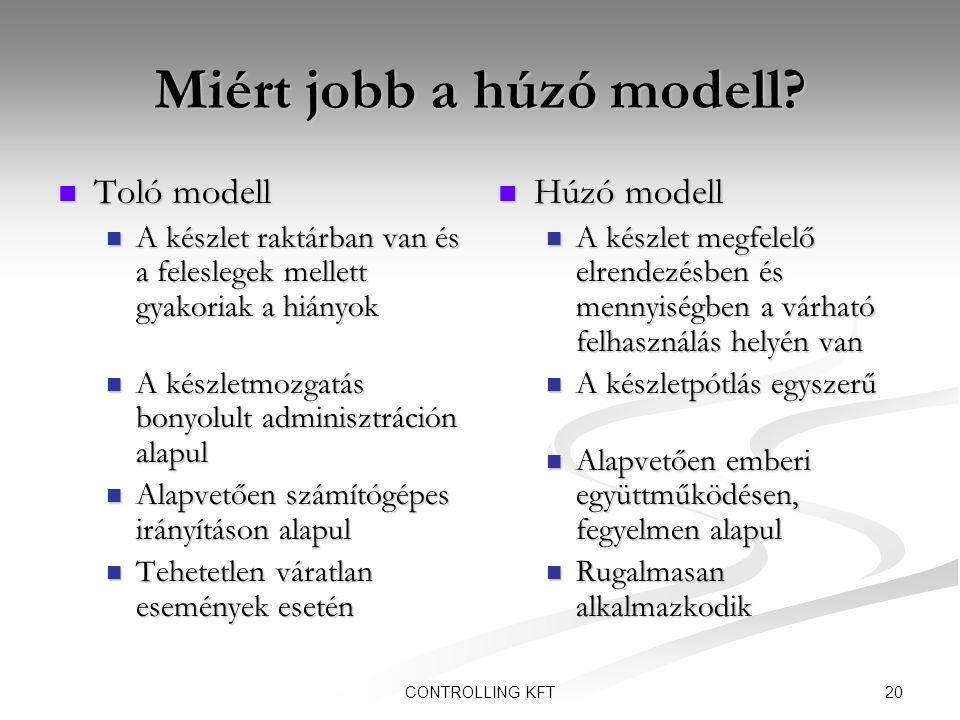 20CONTROLLING KFT Miért jobb a húzó modell?  Toló modell  A készlet raktárban van és a feleslegek mellett gyakoriak a hiányok  A készletmozgatás bo