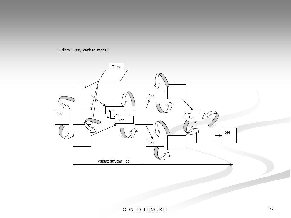 27CONTROLLING KFT SM Terv Sor SM Válasz átfutási idő 3. ábra Fuzzy kanban modell
