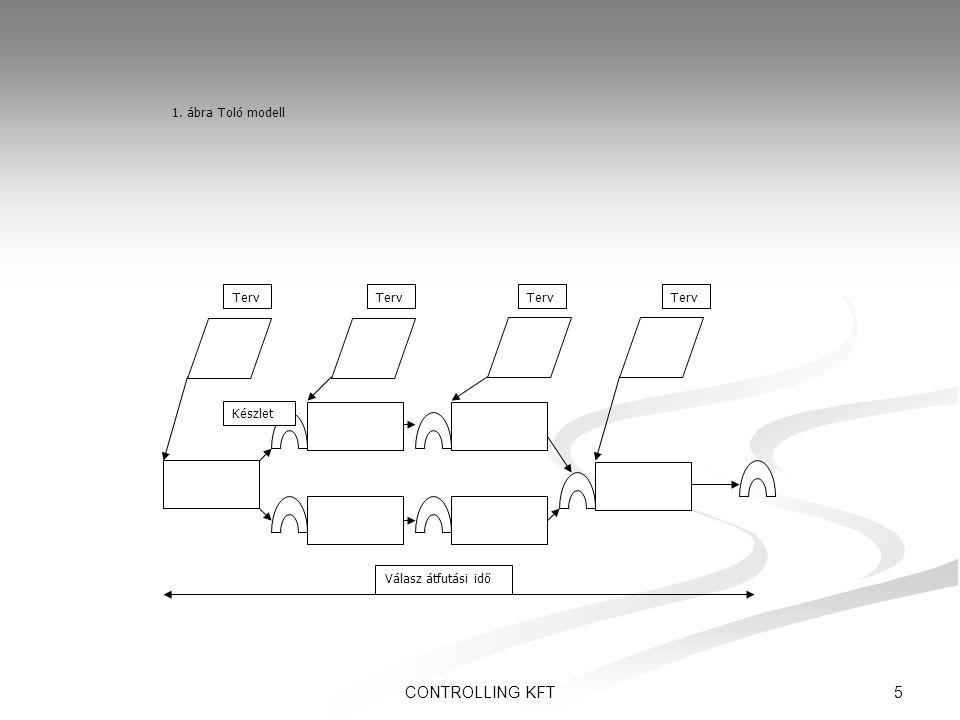 6CONTROLLING KFT A hagyományos (MRP-alapú, toló) termelésirányítás problémái  Mindenre számítógépes utasítás kell  Minden teljesülést regisztrálni kell (holtidő!)  Az ütemezés intervallumokra (műszak, nap) vonatkozik  Egy-egy termék gyártási átfutási ideje intervallumokban mérve nem lehet rövidebb, mint darabjegyzéke szintjeinek száma  Gyakori az egy napon belüli szállítási elvárás