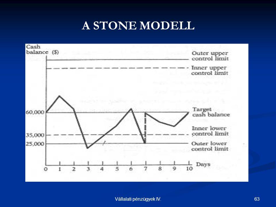 63Vállalati pénzügyek IV. A STONE MODELL