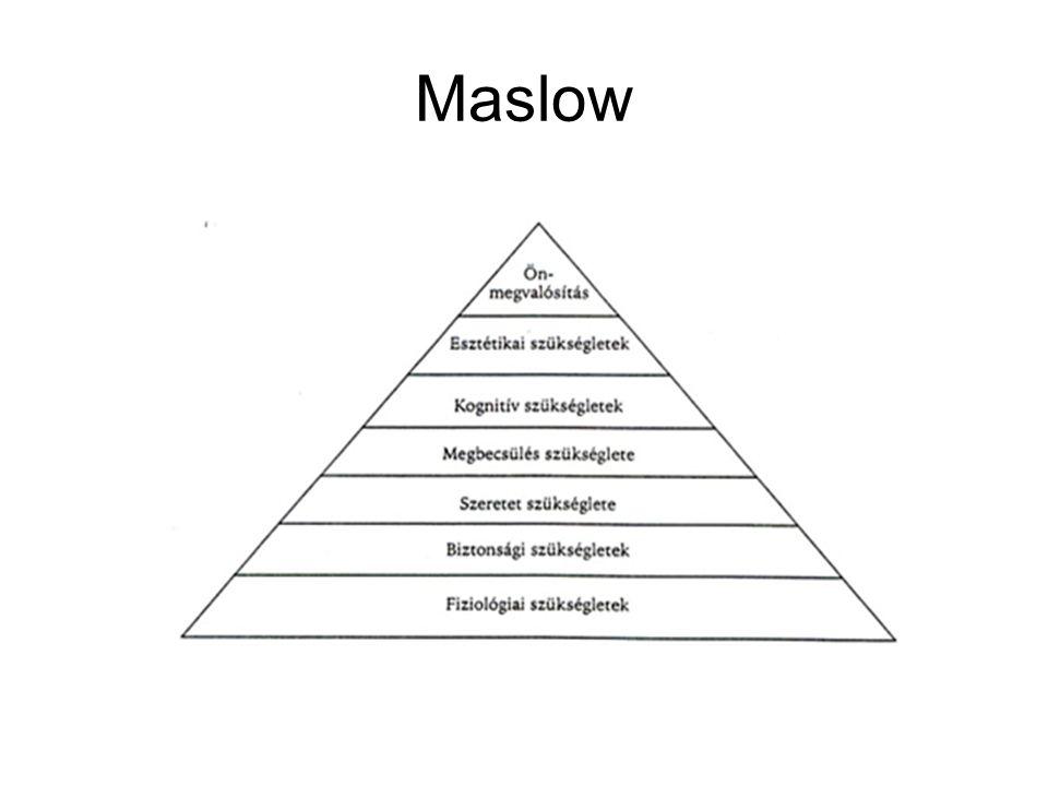A piramis legalsó szintjén az alapvető élettani szükségletek, mint például az éhség, szomjúság stb.