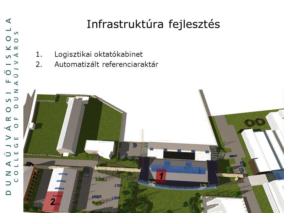 12/ Infrastruktúra fejlesztés 1.Logisztikai oktatókabinet 2.Automatizált referenciaraktár 2 1
