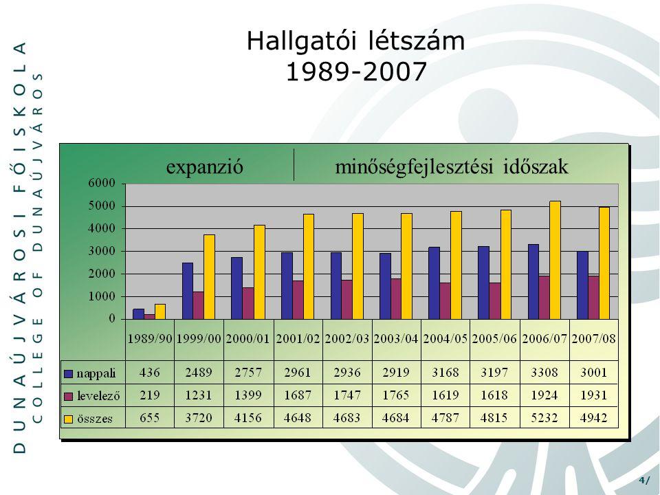 4/ Hallgatói létszám 1989-2007 expanzióminőségfejlesztési időszak