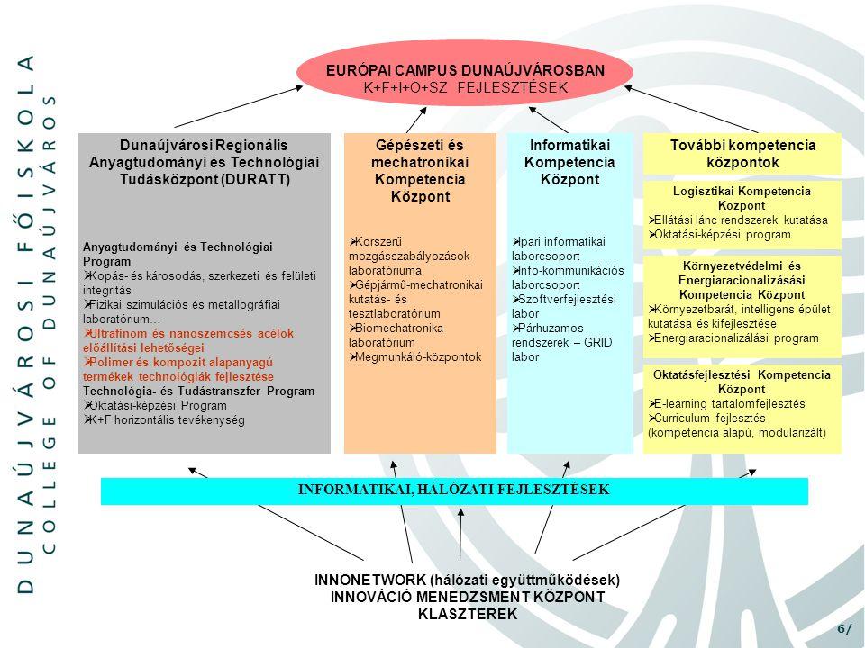 6/ INNONETWORK (hálózati együttműködések) INNOVÁCIÓ MENEDZSMENT KÖZPONT KLASZTEREK Dunaújvárosi Regionális Anyagtudományi és Technológiai Tudásközpont