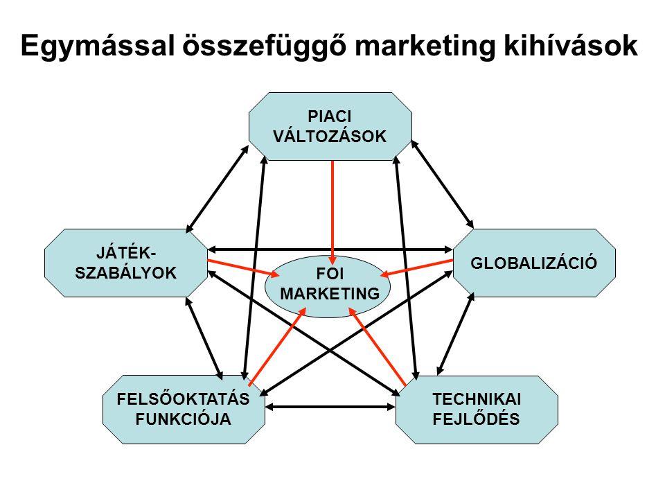 Egymással összefüggő marketing kihívások PIACI VÁLTOZÁSOK JÁTÉK- SZABÁLYOK GLOBALIZÁCIÓ FELSŐOKTATÁS FUNKCIÓJA TECHNIKAI FEJLŐDÉS FOI MARKETING