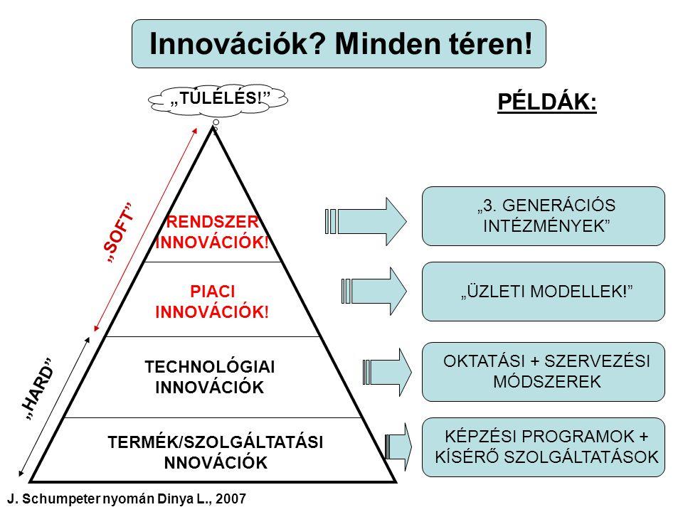 Innovációk. Minden téren. TERMÉK/SZOLGÁLTATÁSI NNOVÁCIÓK TECHNOLÓGIAI INNOVÁCIÓK PIACI INNOVÁCIÓK.