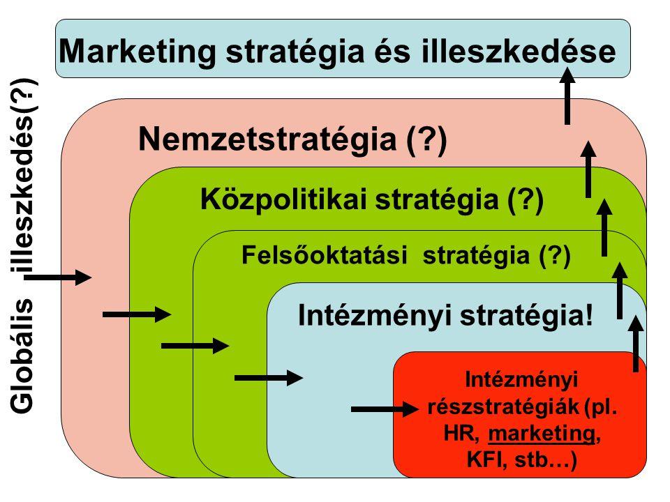 Marketing stratégia és illeszkedése Intézményi részstratégiák (pl.