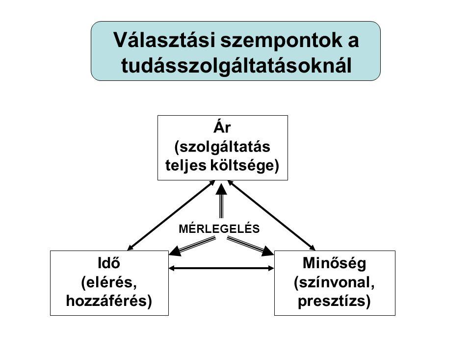 Ár (szolgáltatás teljes költsége) Idő (elérés, hozzáférés) Minőség (színvonal, presztízs) MÉRLEGELÉS Választási szempontok a tudásszolgáltatásoknál