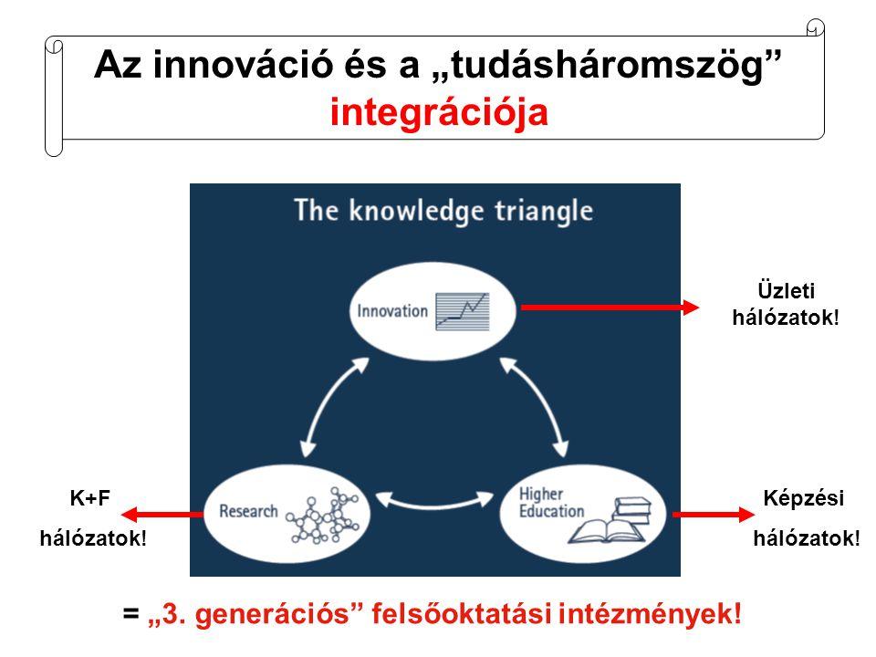 """Az innováció és a """"tudásháromszög integrációja = """"3."""
