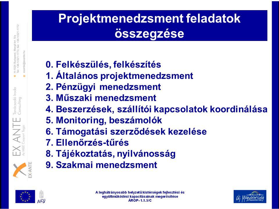 0. Felkészülés, felkészítés 1. Általános projektmenedzsment 2. Pénzügyi menedzsment 3. Műszaki menedzsment 4. Beszerzések, szállítói kapcsolatok koord