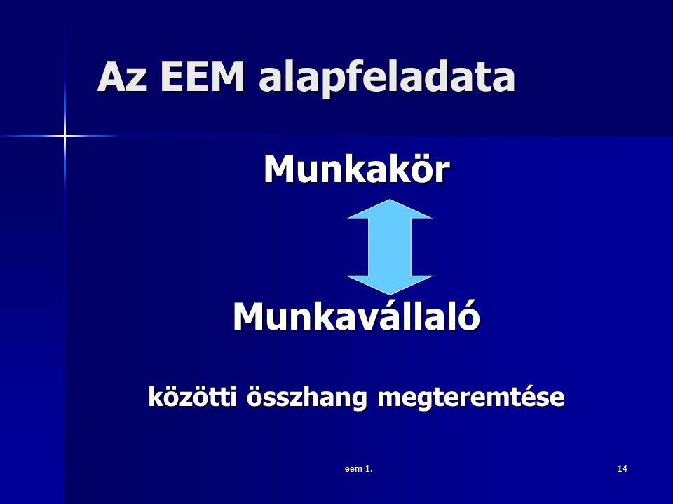 eem 1.14 Az EEM alapfeladata Az EEM alapfeladata Munkakör Munkavállaló közötti összhang megteremtése