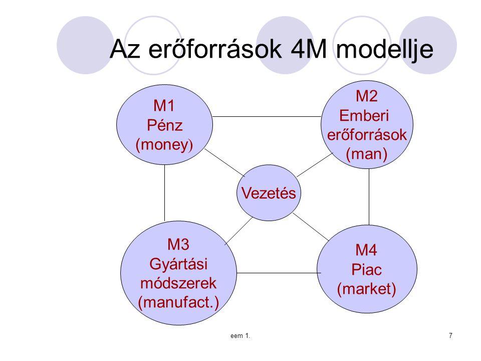 eem 1.7 Az erőforrások 4M modellje M1 Pénz (money ) M2 Emberi erőforrások (man) M3 Gyártási módszerek (manufact.) M4 Piac (market) Vezetés