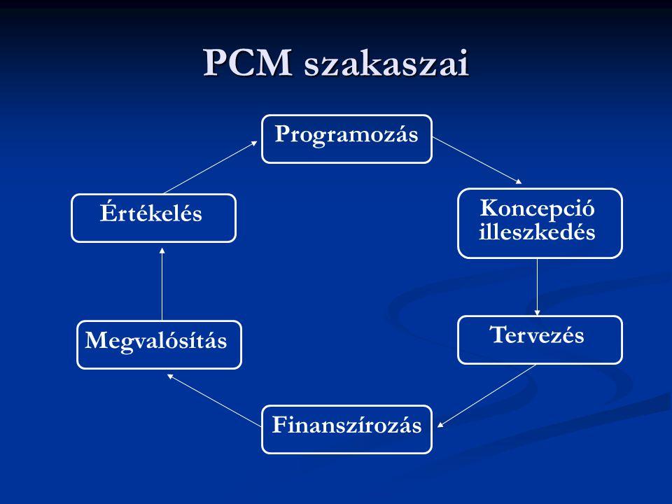 PCM szakaszai Programozás Koncepció illeszkedés Tervezés Finanszírozás Megvalósítás Értékelés
