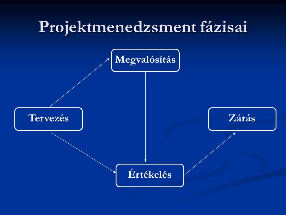Projektmenedzsment fázisai  Az egyes fázisok mögött általában sok ember összehangolt munkáját igényl ő, bonyolult részfeladatok sokasága húzódik meg  A projektmenedzsmentre számos elterjedt szabványos eljárást és dokumentációs rendszert dolgoztak ki  ezekhez tartozó módszerek összessége a projektmenedzsment mód- szertan