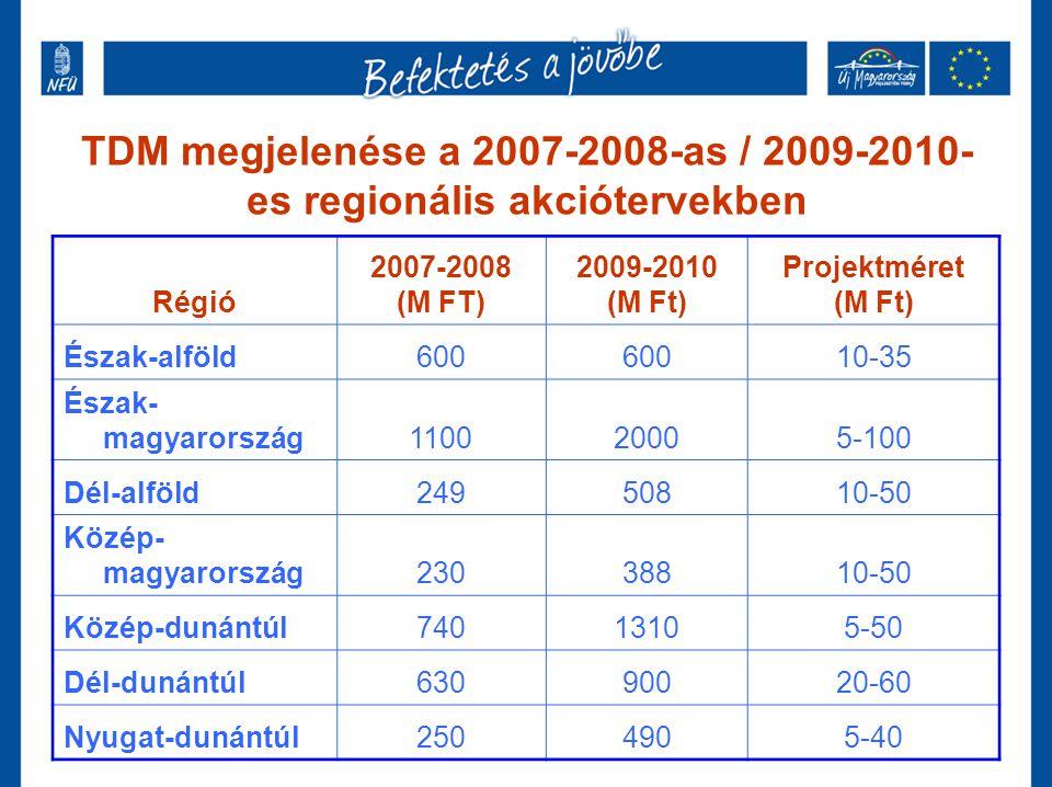 TDM megjelenése a 2007-2008-as / 2009-2010- es regionális akciótervekben Régió 2007-2008 (M FT) 2009-2010 (M Ft) Projektméret (M Ft) Észak-alföld600 1