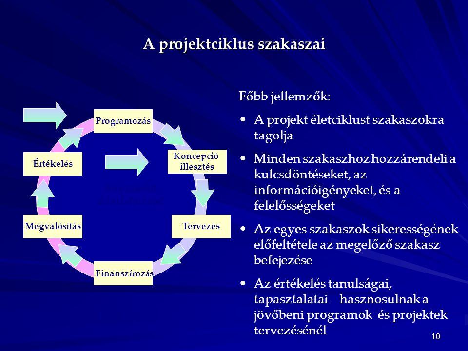 10 A projektciklus szakaszai Főbb jellemzők: •A projekt életciklust szakaszokra tagolja •Minden szakaszhoz hozzárendeli a kulcsdöntéseket, az informác