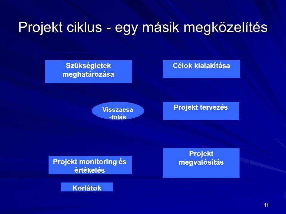 11 Projekt ciklus - egy másik megközelítés Szükségletek meghatározása Célok kialakítása Projekt tervezés Projekt megvalósítás Projekt monitoring és ér