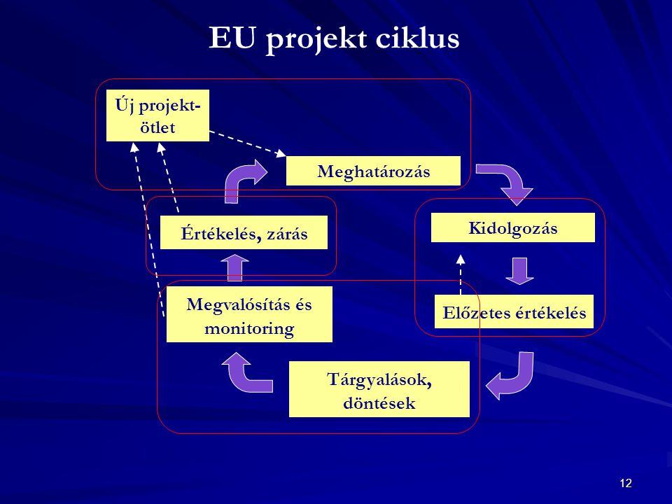 12 EU projekt ciklus Meghatározás Kidolgozás Előzetes értékelés Tárgyalások, döntések Megvalósítás és monitoring Értékelés, zárás Új projekt- ötlet