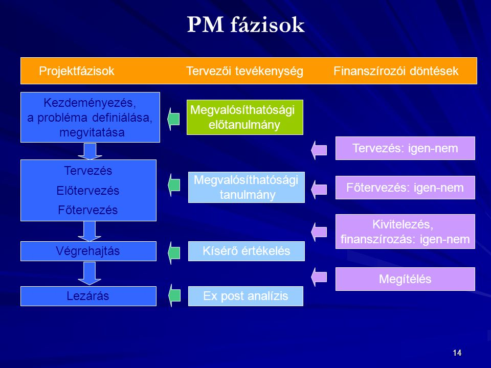 14 PM fázisok Kezdeményezés, a probléma definiálása, megvitatása Tervezés Előtervezés Főtervezés Végrehajtás Lezárás Megvalósíthatósági előtanulmány M