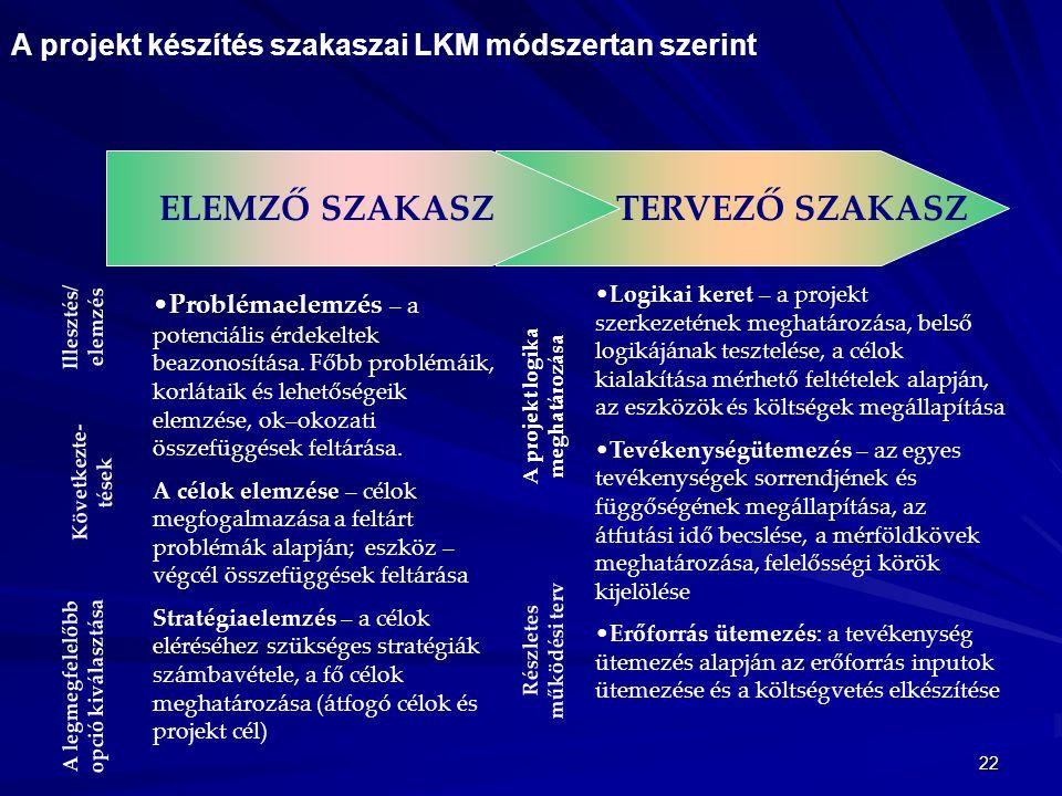 22 TERVEZŐ SZAKASZELEMZŐ SZAKASZ Illesztés/ elemzés Következte- tések A legmegfelelőbb opció kiválasztása A projekt logika meghatározása Részletes műk