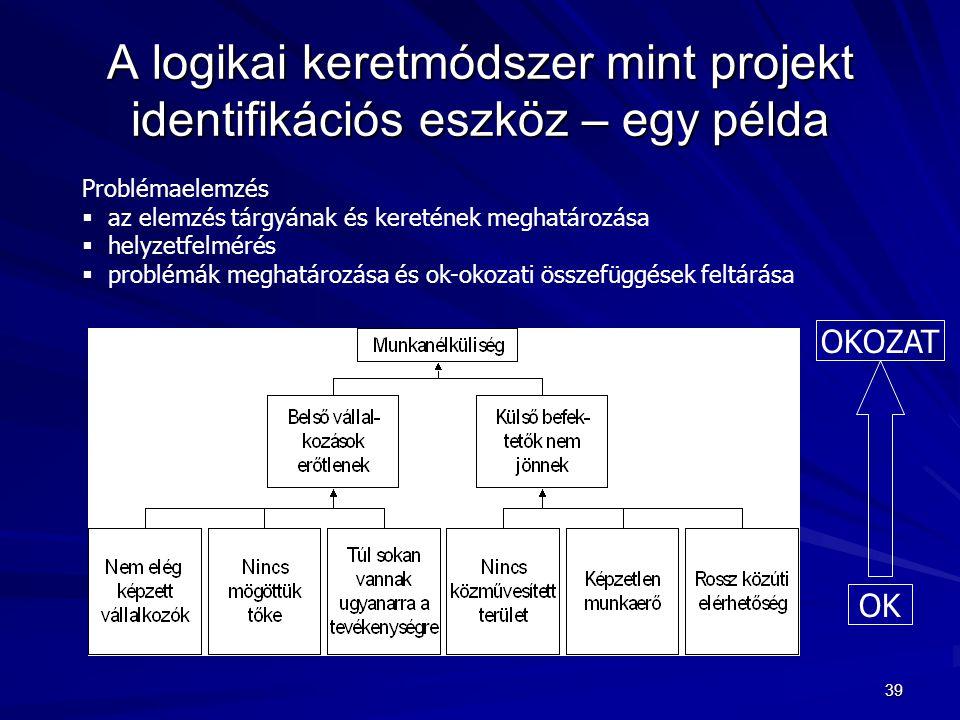 39 A logikai keretmódszer mint projekt identifikációs eszköz – egy példa Problémaelemzés  az elemzés tárgyának és keretének meghatározása  helyzetfe