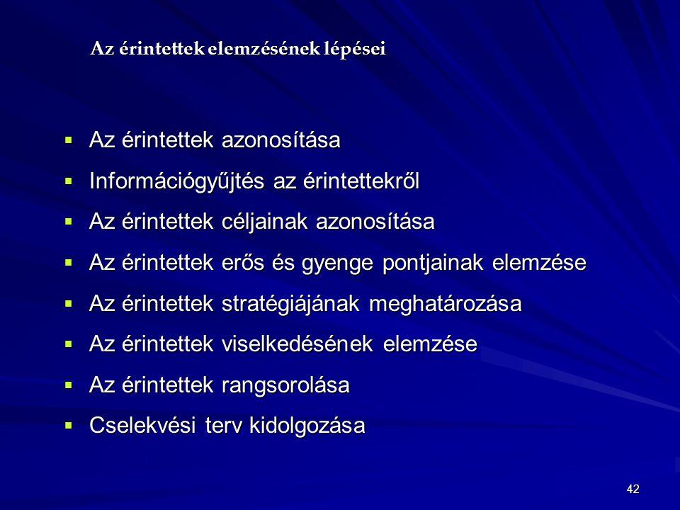 42 Az érintettek elemzésének lépései  Az érintettek azonosítása  Információgyűjtés az érintettekről  Az érintettek céljainak azonosítása  Az érint