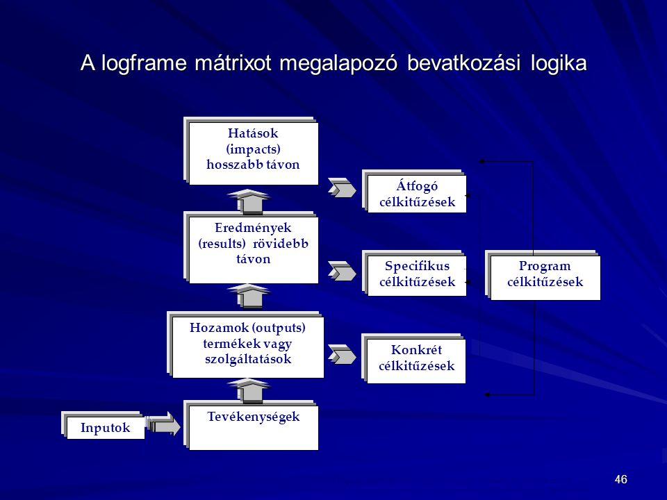 46 A logframe mátrixot megalapozó bevatkozási logika Hozamok (outputs) termékek vagy szolgáltatások Hatások (impacts) hosszabb távon Eredmények (resul