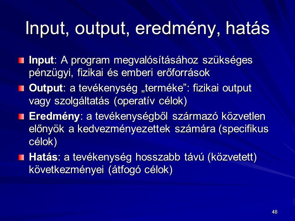 """48 Input, output, eredmény, hatás Input: A program megvalósításához szükséges pénzügyi, fizikai és emberi erőforrások Output: a tevékenység """"terméke"""":"""
