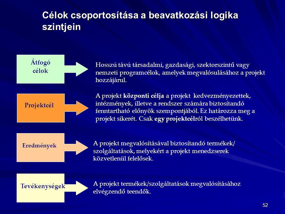 52 Célok csoportosítása a beavatkozási logika szintjein Átfogó célok Projektcél Eredmények Tevékenységek Hosszú távú társadalmi, gazdasági, szektorszi